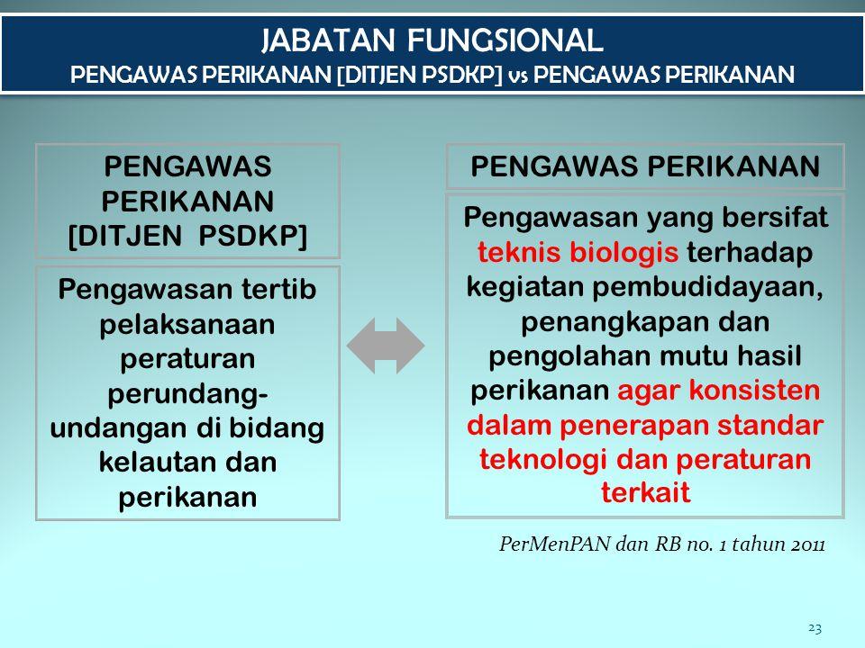 JABATAN FUNGSIONAL PENGAWAS PERIKANAN [DITJEN PSDKP]